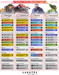 Anthem - Ability Damage Types Chart [V1.0] by firedragonmatty