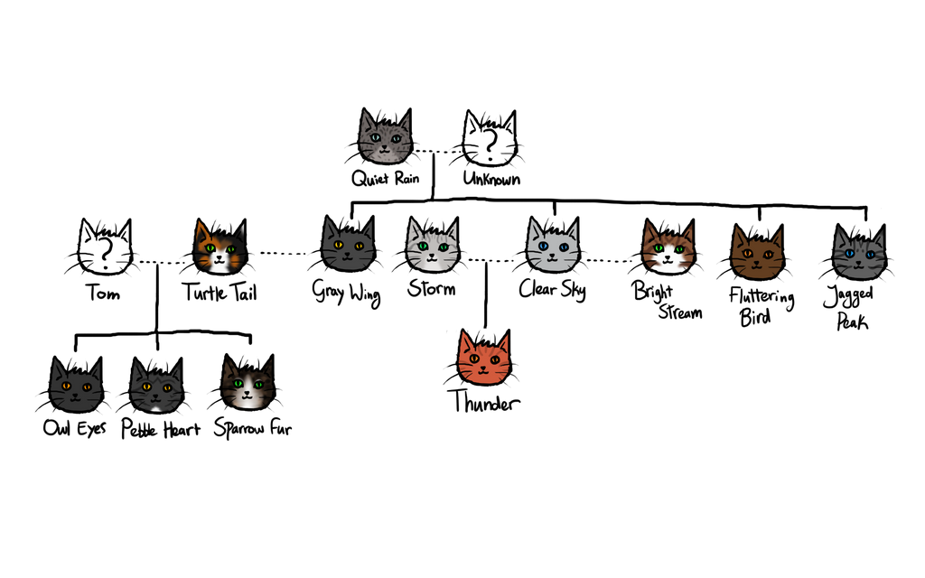 Warrior Cats Bluestar S Family Tree Image Mag : familytreecatheadsgraywingbymoonheartthunderclan d71n23r from imagemag.ru size 1024 x 640 png 130kB