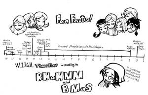 Fun Facts: Timeline