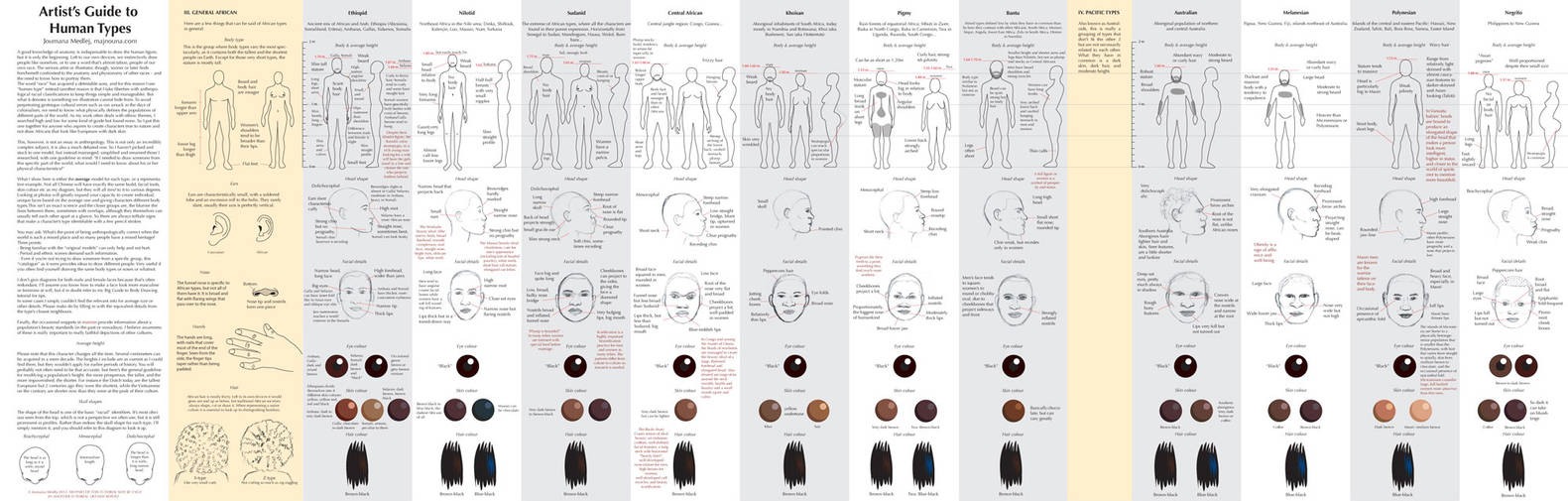 Guide to Human Types part 3