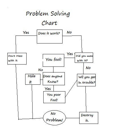 Problem solving chart by luckygirl555 on deviantart problem solving chart by luckygirl555 ccuart Choice Image
