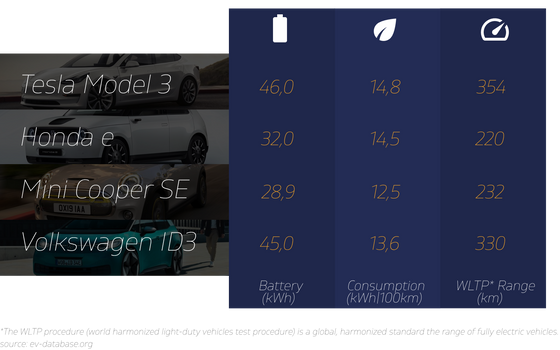 Electric Cars Chart