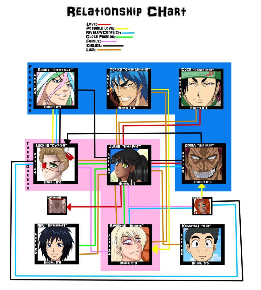 relationship chart deviantart