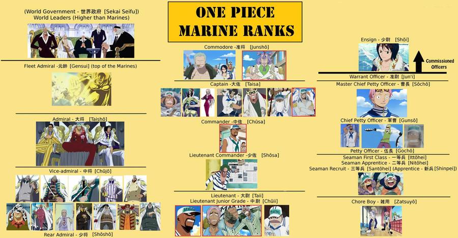 One Piece Marine Ranks...