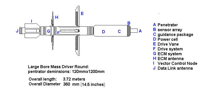 Large Bore mass Driver Round by wbyrd