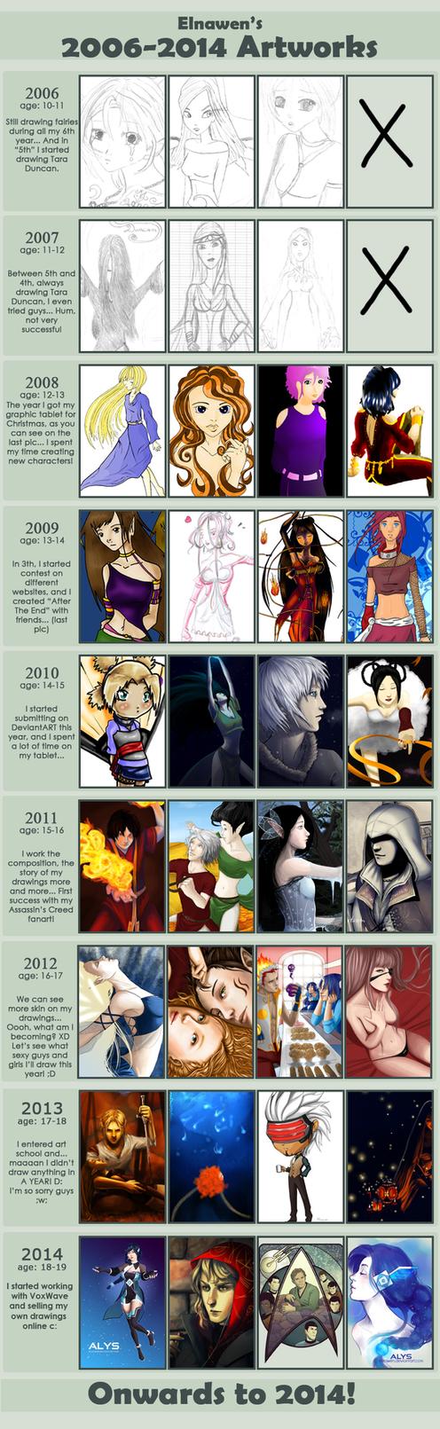 Improvement Meme 2006-2014 by Elnawen