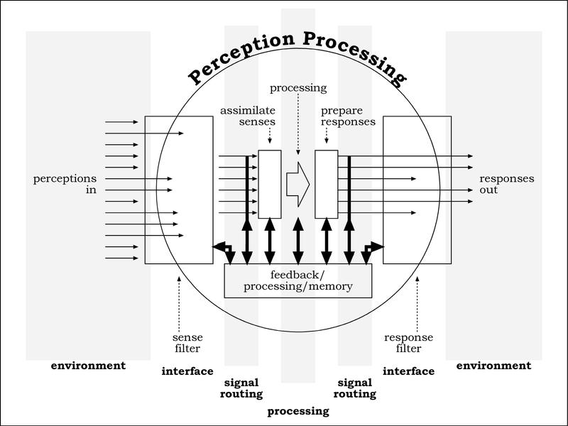 the human signal processor by conskeptical