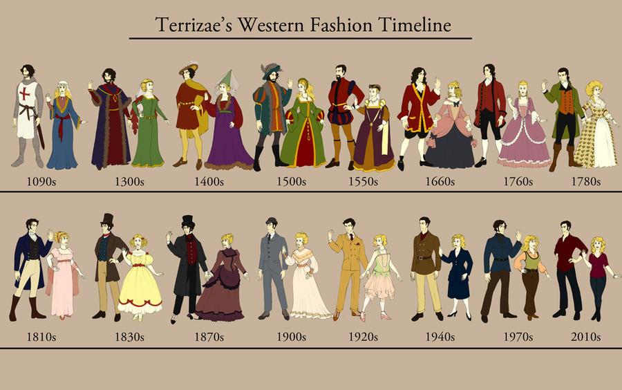 Western Fashion Timeline