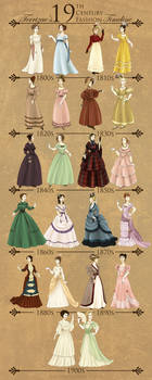 19th Century Fashion Timeline