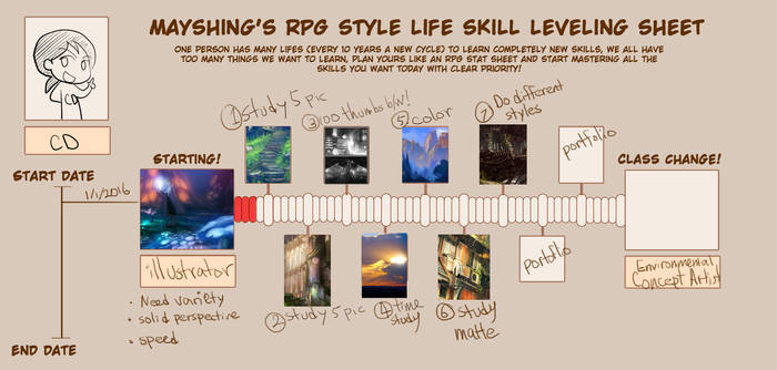 LEvel Up Chart sample