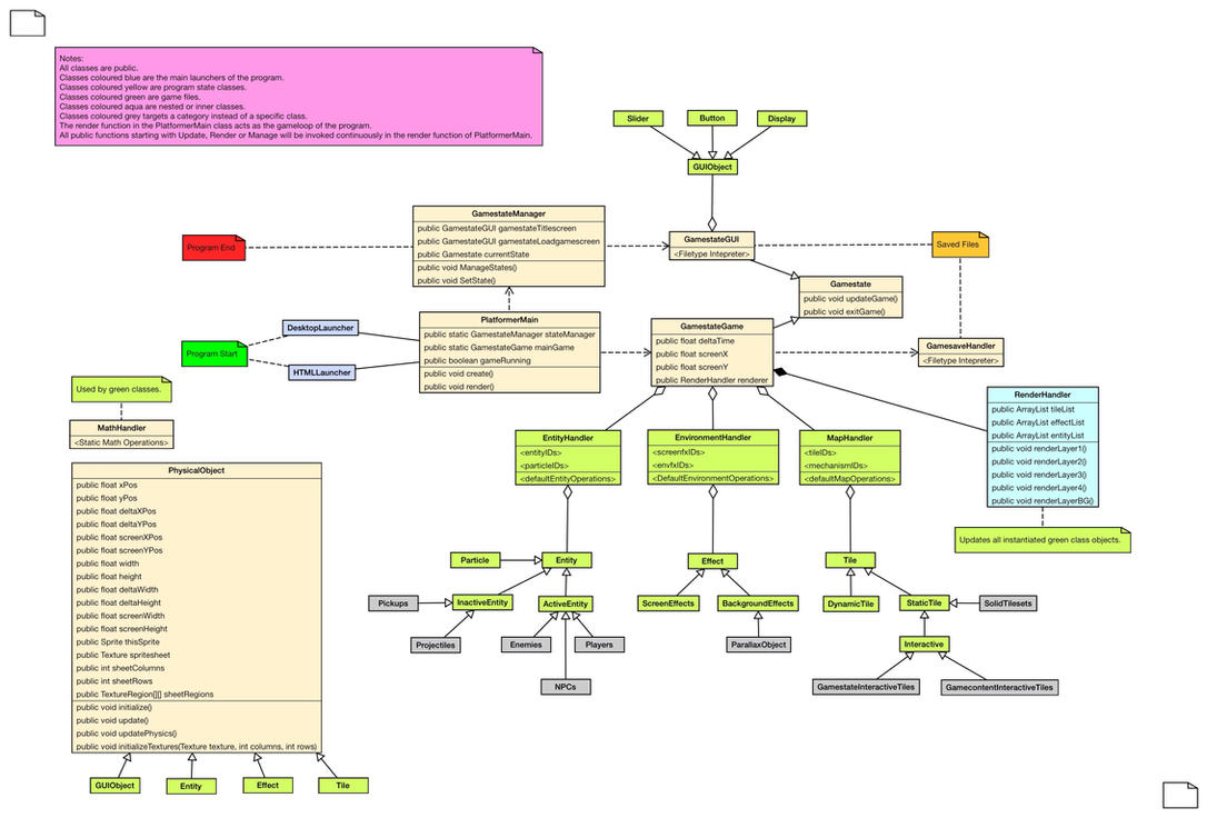 Game code structure uml class diagrams by thomaslug on deviantart game code structure uml class diagrams by thomaslug ccuart Gallery