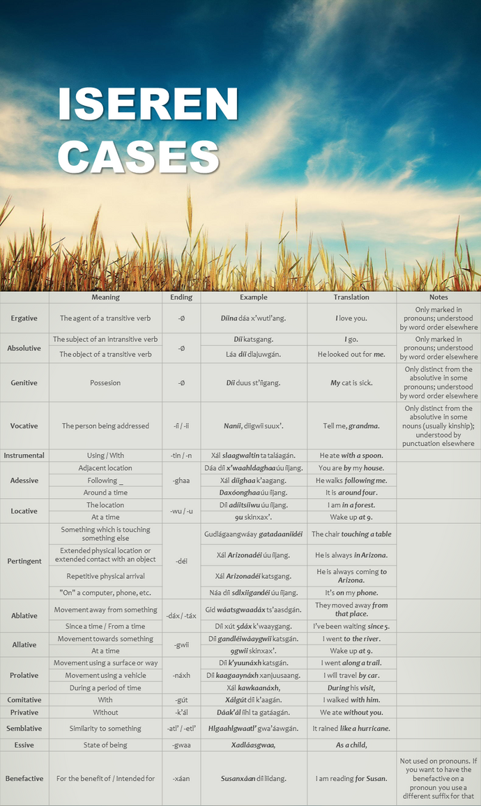 Grammatical Cases in Iseren by kwuus