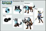 OC Digimon Digivolution Chart