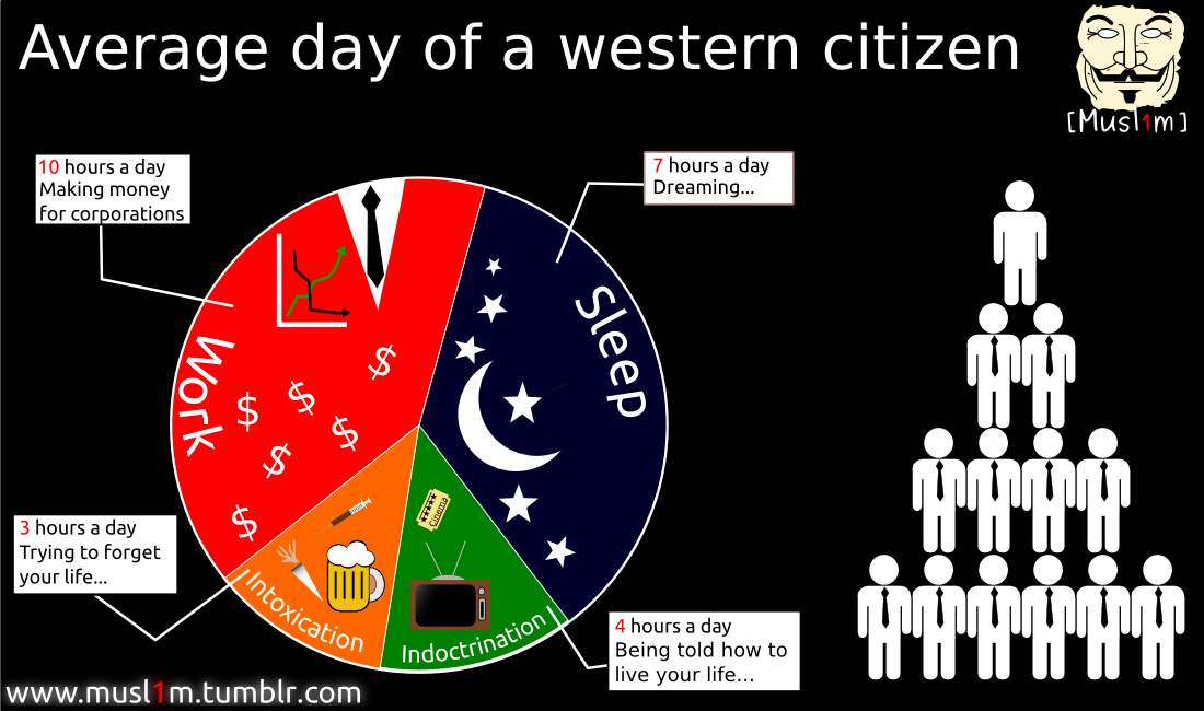 Average Day of Western Citizen by DigitallyDestined