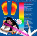 TicklishTouch's TickleChart-Feet:TicklishAndInLove by TicklishAndInLove