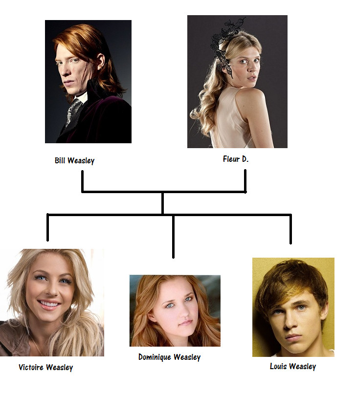 Familie Weasley New 1 ...