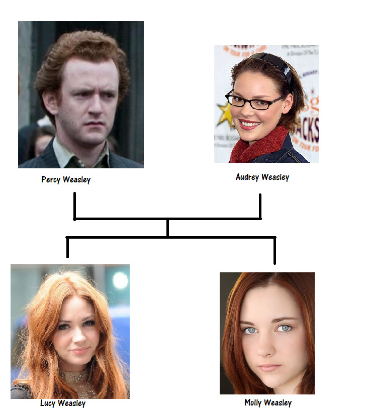 Weasley Familie