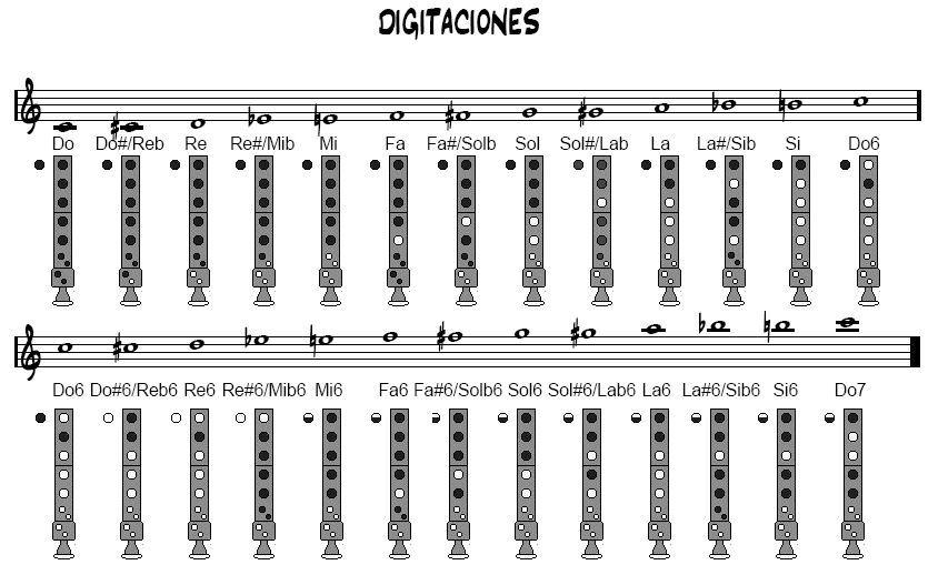 Notas de la flauta dulce by GermanFlaut