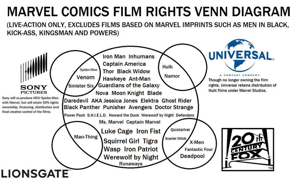 marvel film rights