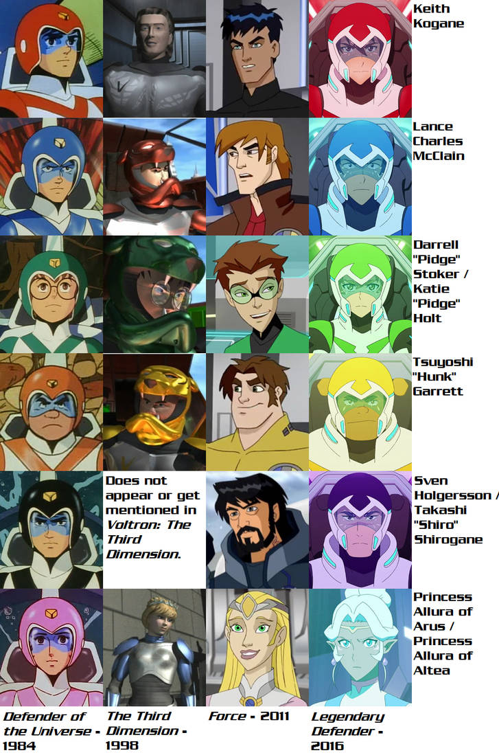 Voltron Evolution by AdrenalineRush1996