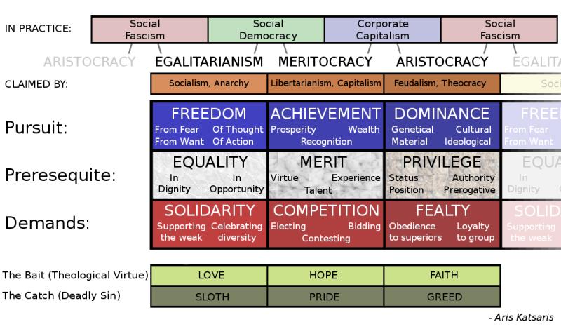 Political grid by ArisKatsaris