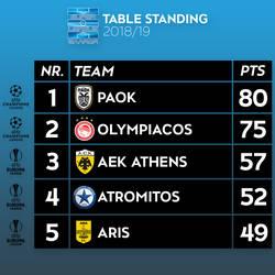 Football: Super League Greece 2018/19 Table