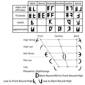 New Featural Alphabet for English