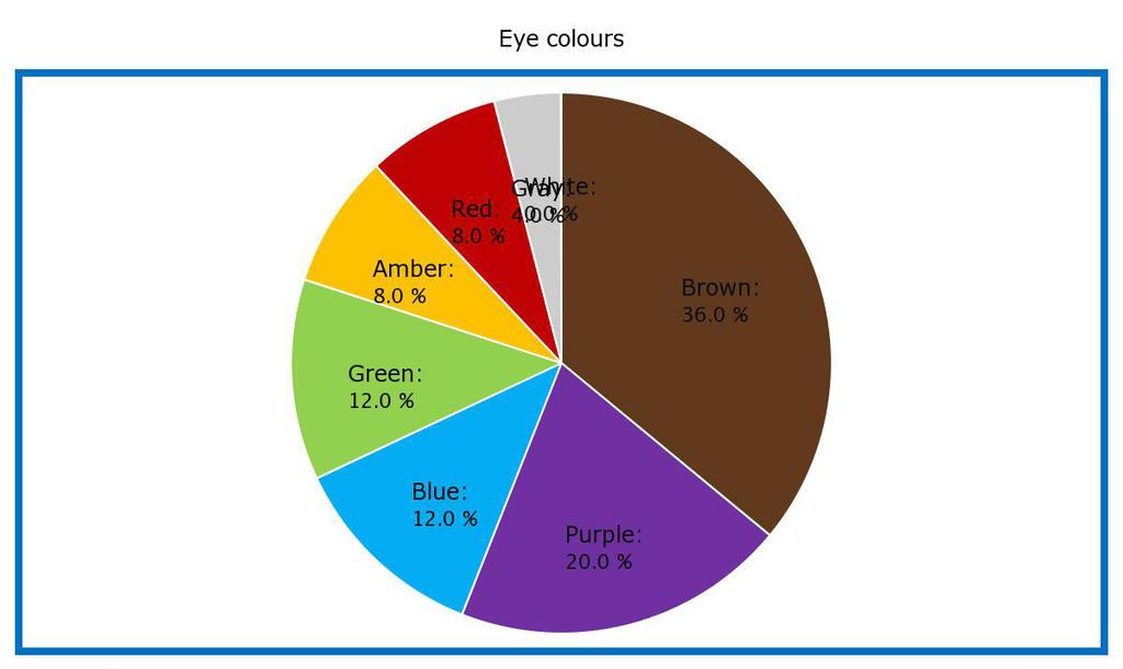 Eye colour by ElithianFox