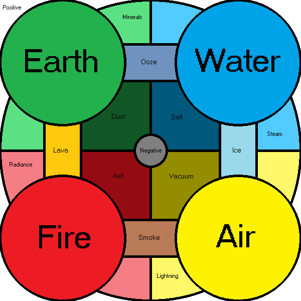 Ice Fire Air Water Earth Electricity Escp