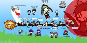 English with Hina - Tense