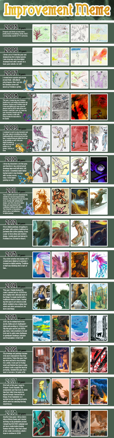 Improvement Meme: 2001 - 2018