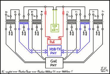 Data over Power over Ethernet over Ethernet by WebsterLeone