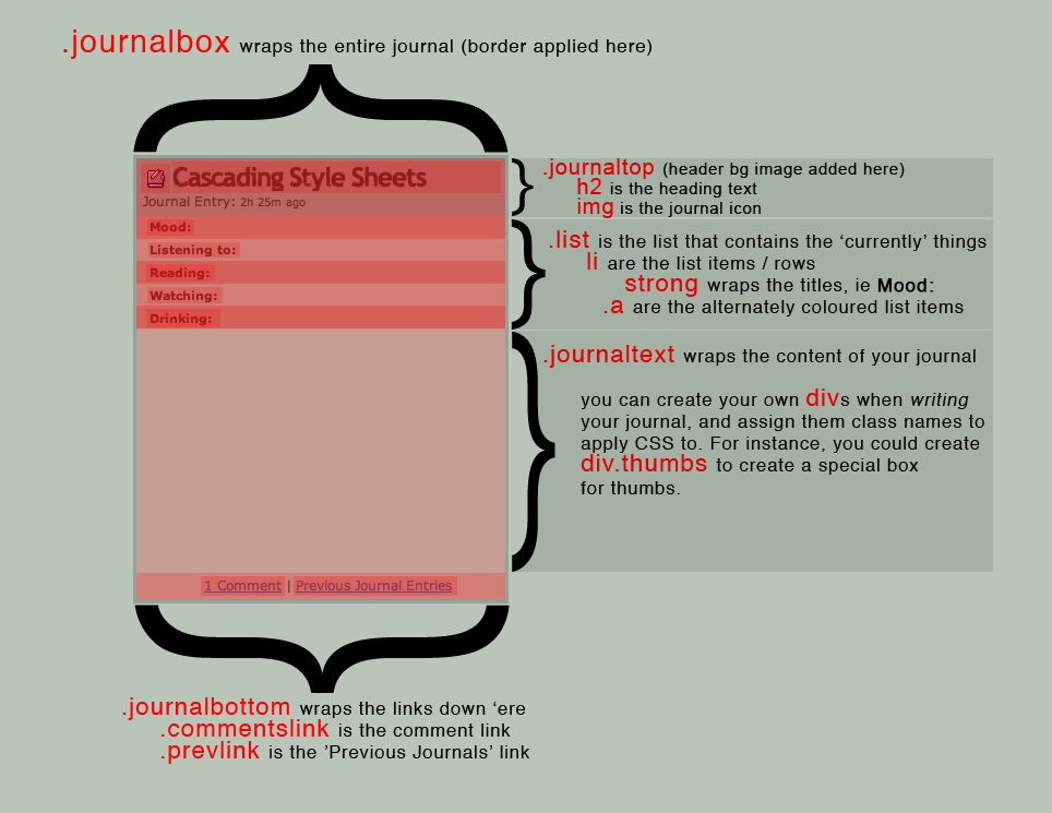 How to make journal? thnx?