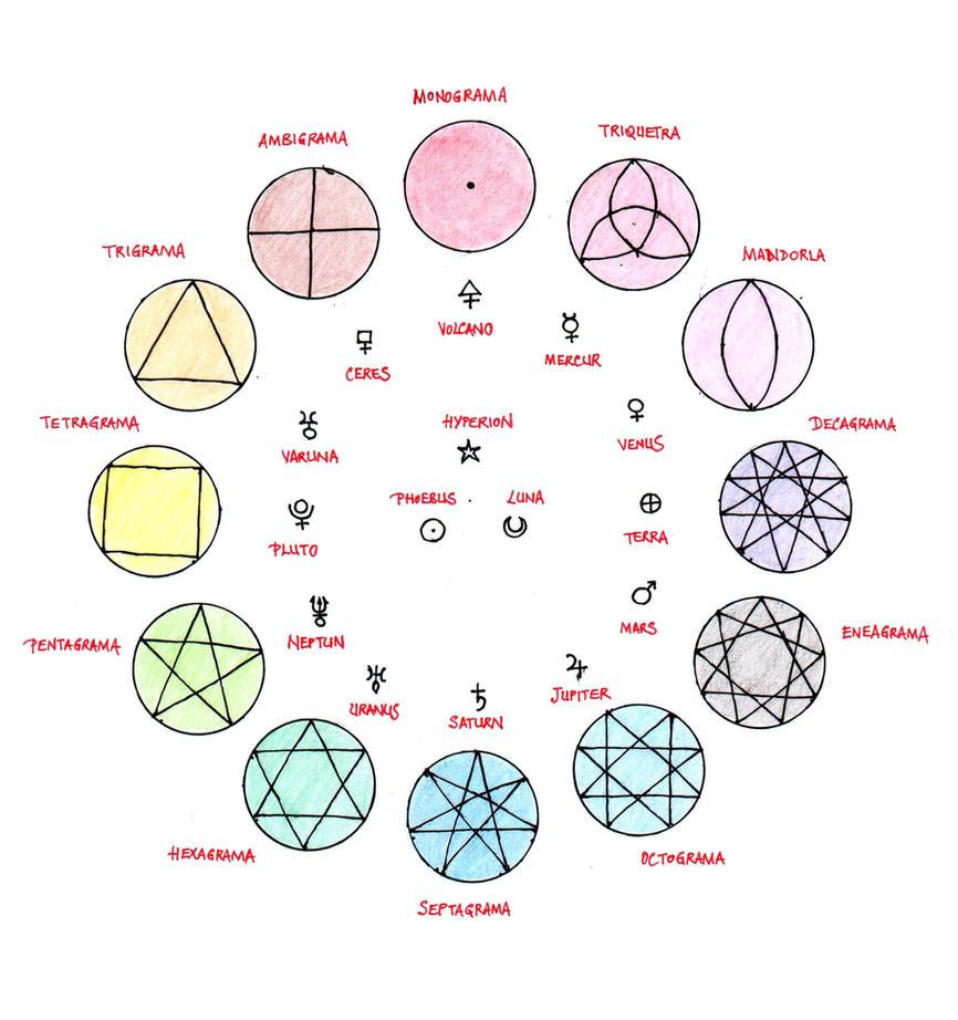 Symbolic Group 53