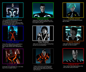 Tron: Uprising Character Alignment by NakedSnake1862