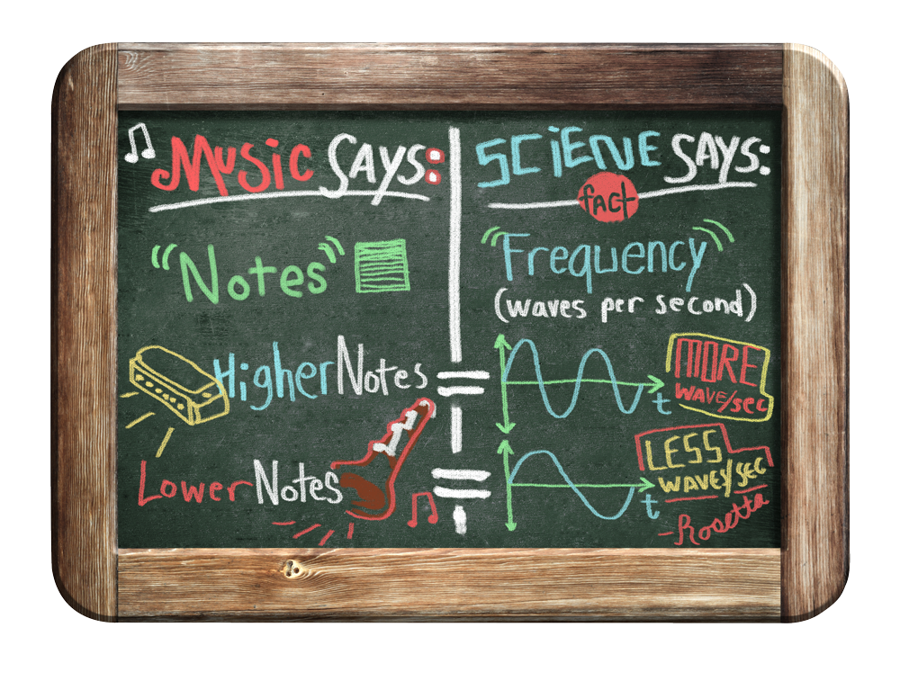 The art and science of music