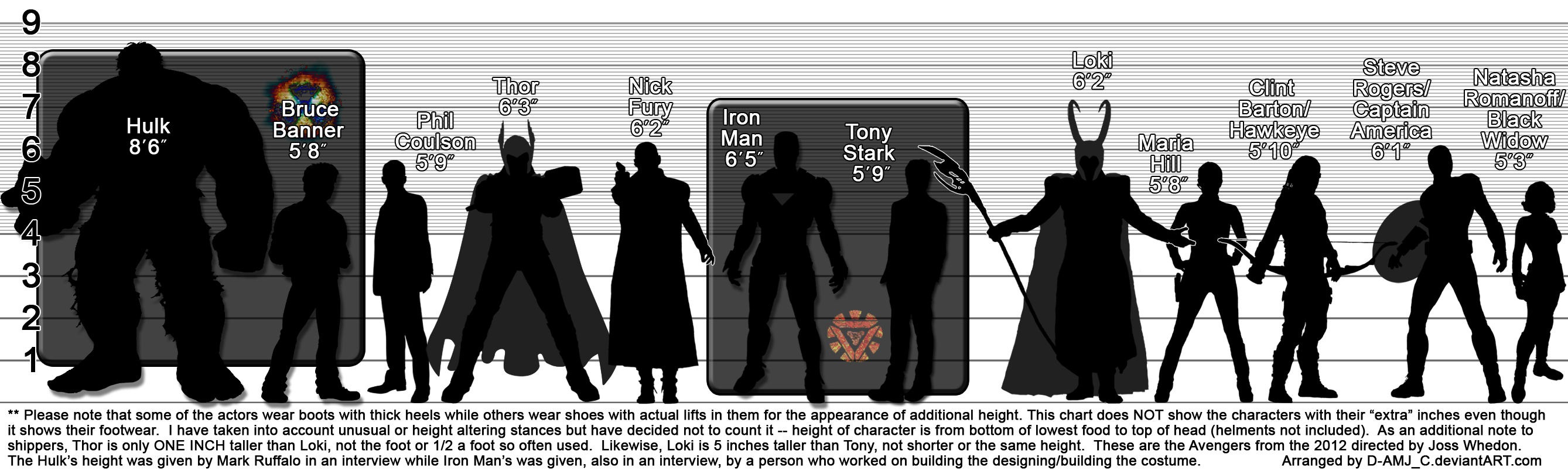 The Avengers (2012) Height Chart ~ CORRECTED by D-AMJ-C on DeviantArt