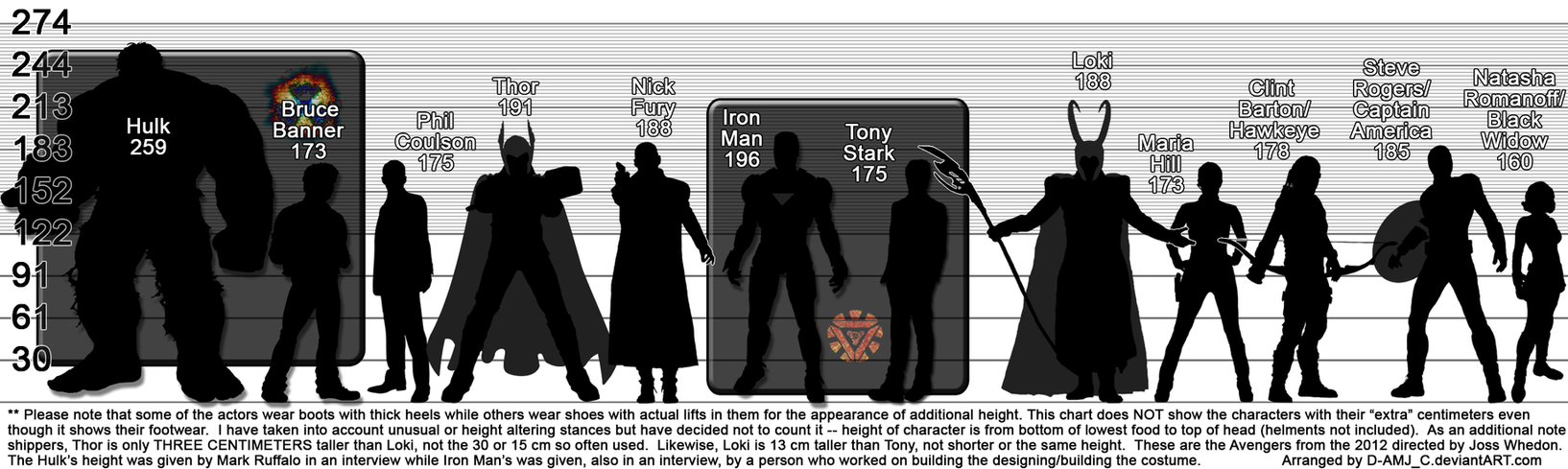 The Avengers (2012) Height Chart in Centimeters! by D-AMJ-C