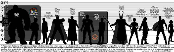 The Avengers (2012) Height Chart in Centimeters!