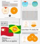 Apples v. Oranges