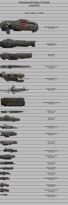 Homeworld Ships To Scale (capitals)