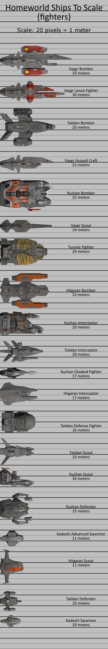 Homeworld Ships To Scale (fighters) by doberman211