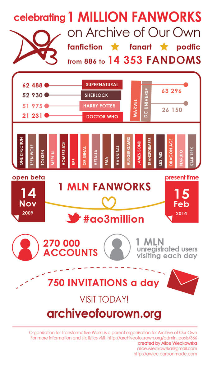 AO3 Infographic by alicewieckowska