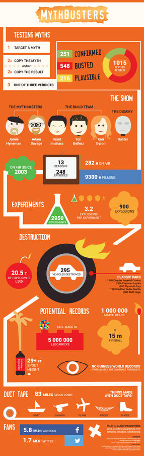 Mythbusters infographic