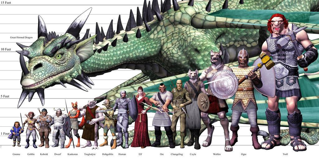 Palladium Fantasy Racial Scale Chart