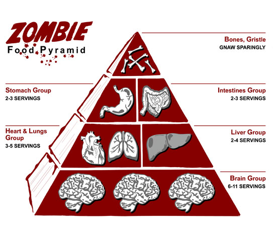 Zombie Pyramid Food chain by CaptainMyotis