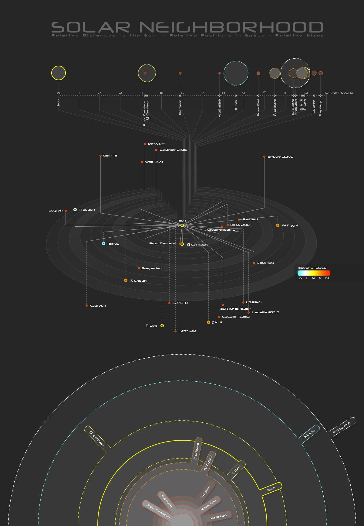 Solar Neighborhood Infographic