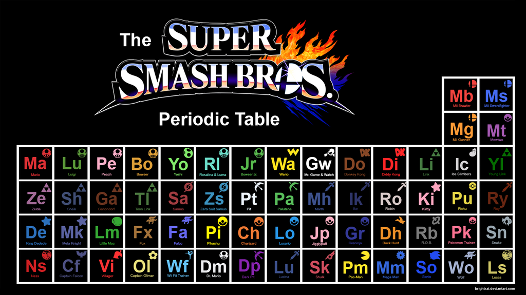 periodic table by brightrai - Periodic Table As Characters