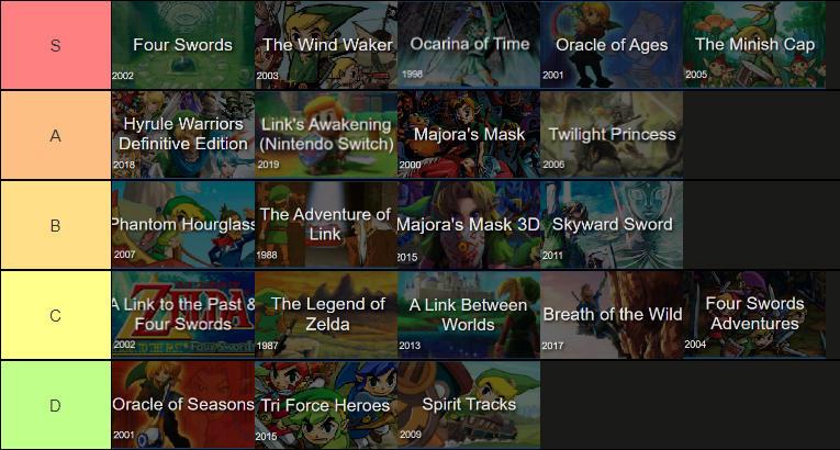 Legend Of Zelda Tier List By Rlinksoul On Deviantart