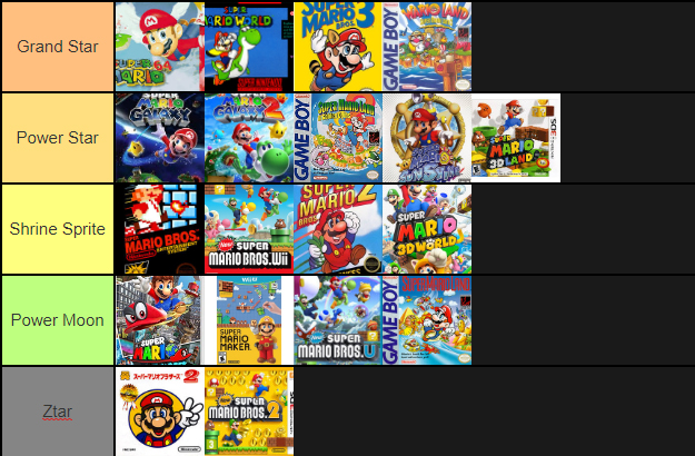 Mario Platformer Tier List by RLinksoul on DeviantArt